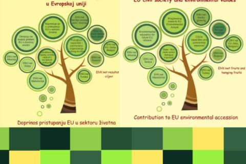 Predstavljena ENV.net brošura