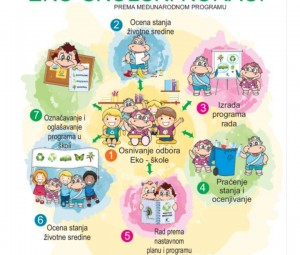 Međunarodni program EKO-ŠKOLE  i EkoFakulteti